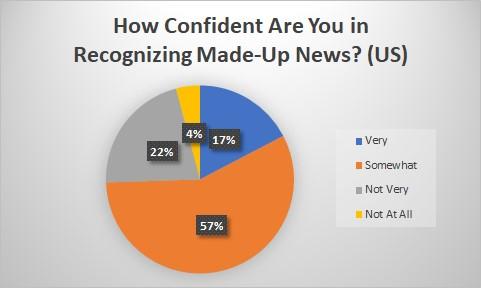 Confidence in Made-Up News chart