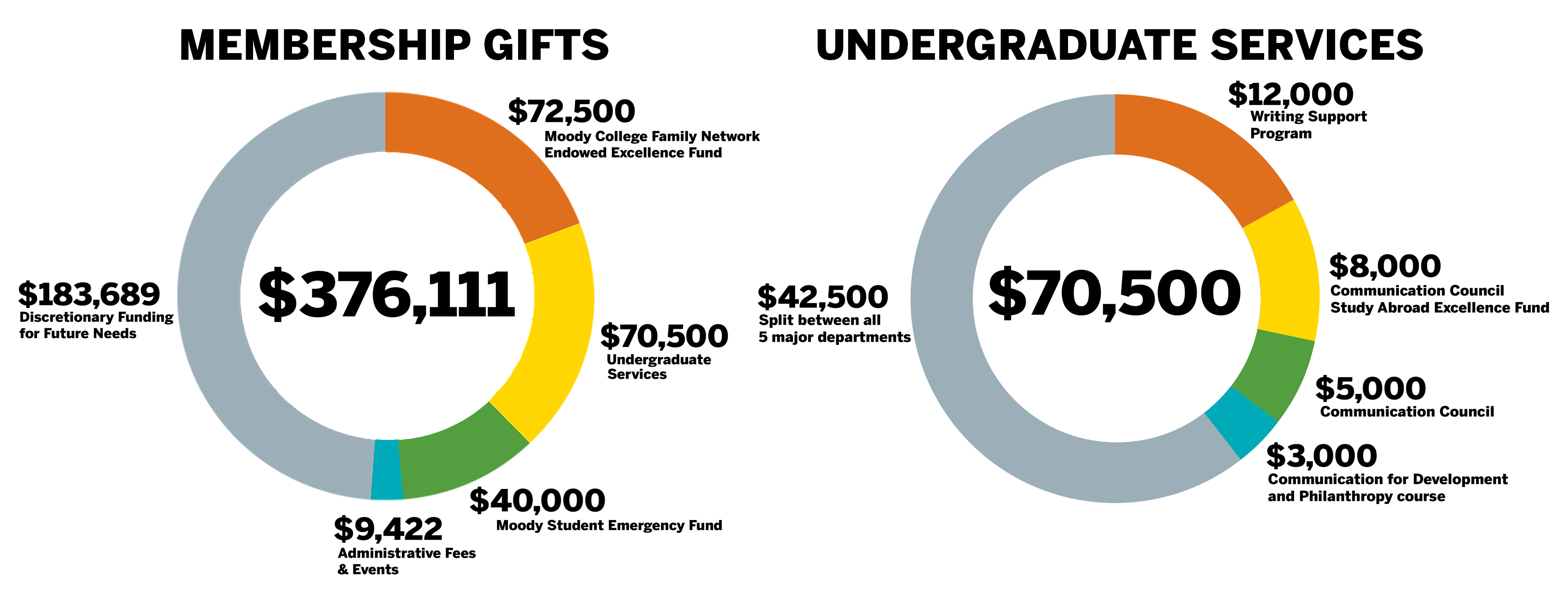 Your Impact: Distribution of Membership Gifts and Family Network funding to Undergraduate Services