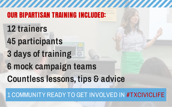 Our bipartisan training included 12 trainers, 45 participants, 3 days of training, 6 mock campaign teams, countless lessons, tips, & advice, and 1 community ready to get involved in #txciviclife.