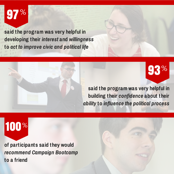 Data on the success of 2014 Campaign Bootcamp