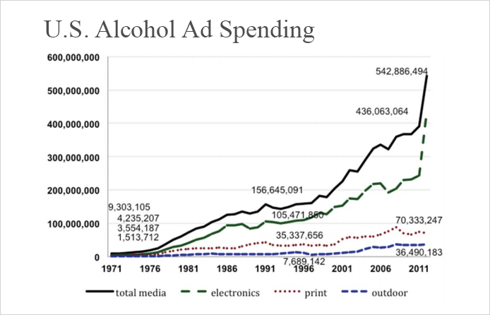 Alcohol Spending